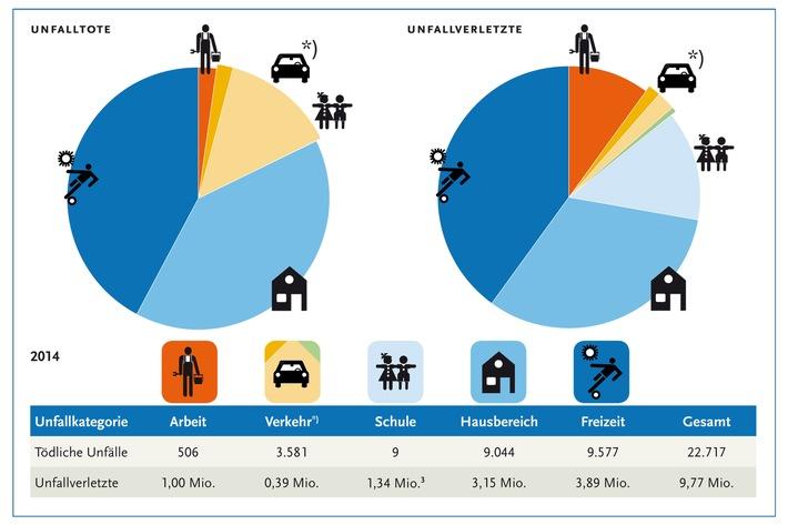 Etwa jeder achte Einwohner Deutschlands hatte einen Unfall / BAuA schätzt Gesamtunfallgeschehen in Deutschland für 2014