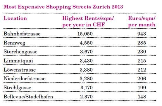 Location Group Research: Nuovi affitti elevati di oltre 15.000 franchi per orologerie nella Bahnhofstrasse di Zurigo (IMMAGINE/ALLEGATO)