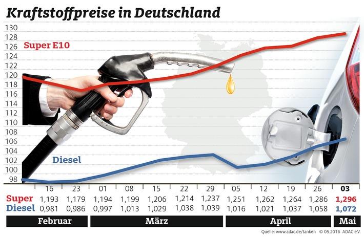 Spritpreise klettern weiter / Benzin kostet durchschnittlich 1,296 Euro, Diesel 1,072 Euro