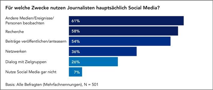 Glaubwürdigkeit und Unabhängigkeit sind die grössten Herausforderungen für Journalisten