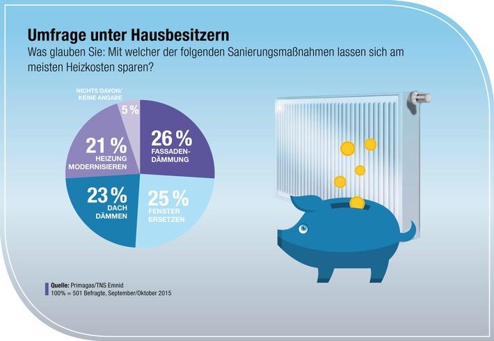 Heizkosten sparen - aber wie?