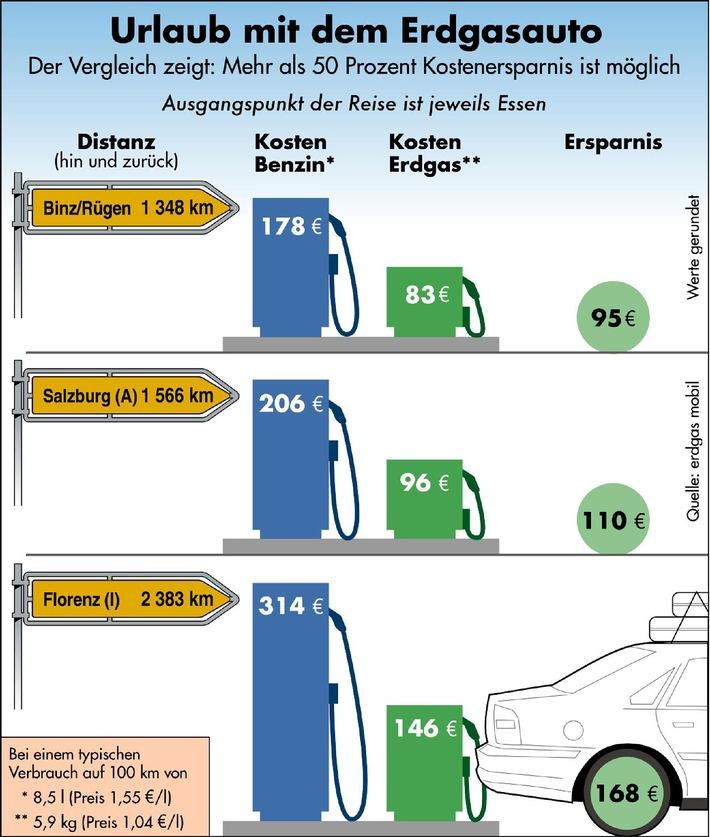 Mit dem Erdgas-Fahrzeug günstiger in den Urlaub