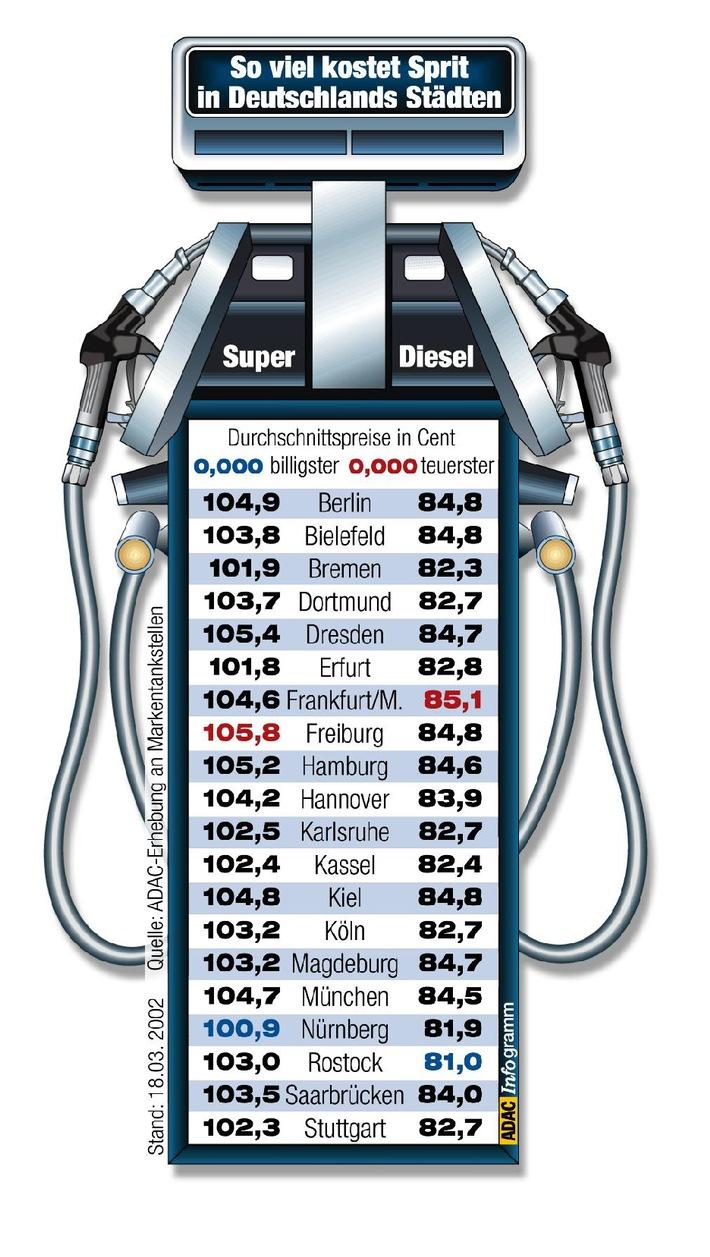 Kraftstoffpreise im März / Ölmultis zapfen die Urlaubskasse an
