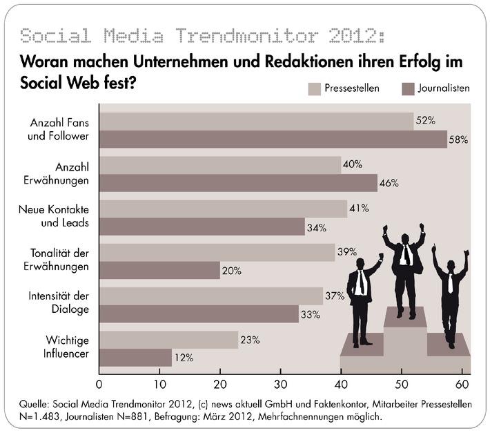 Social Media: Anzahl der Fans und Follower wichtiger als die Qualität der Dialoge