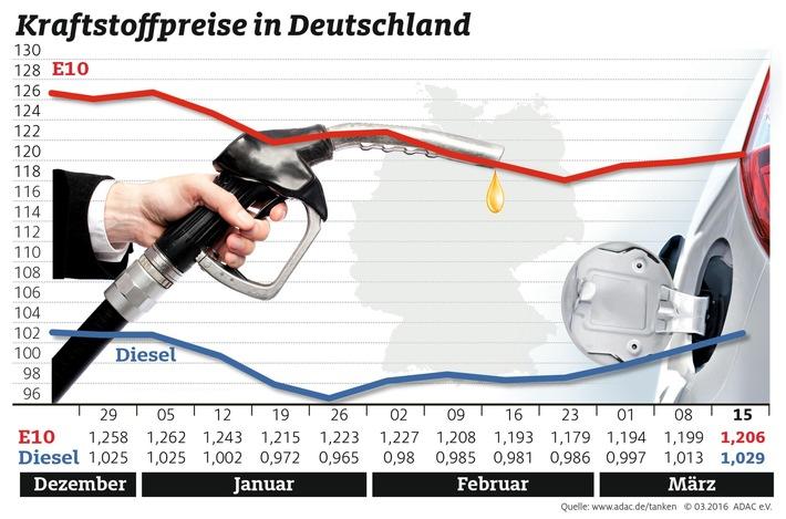 Dieselpreis verabschiedet sich nach oben / Anstieg um 1,6 Cent trotz gesunkener Rohölnotierungen