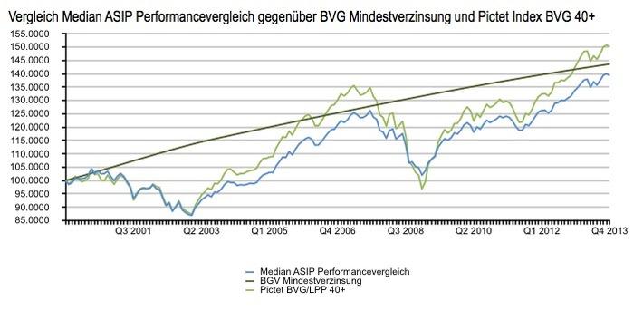 ASIP-Performancevergleich 2013: Prognostizierte +6.2% Medianrendite im Jahr 2013