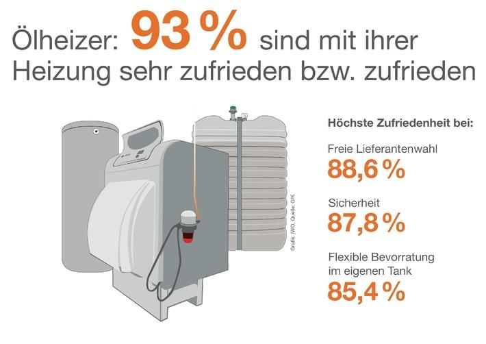GfK-Umfrage: 93 Prozent der Verbraucher sind zufrieden mit ihrer Ölheizung / Über 50 Prozent kombinieren Heizöl mit erneuerbaren Energien