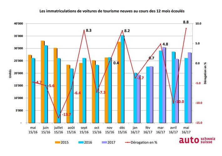 auto-suisse: Le mai automobile solide se traduit par une hausse sur l'ensemble de l'année