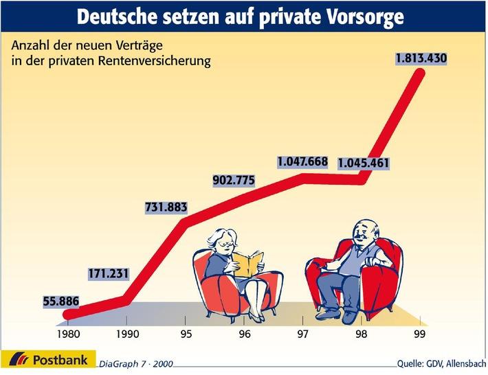 Deutsche setzen auf private Vorsorge