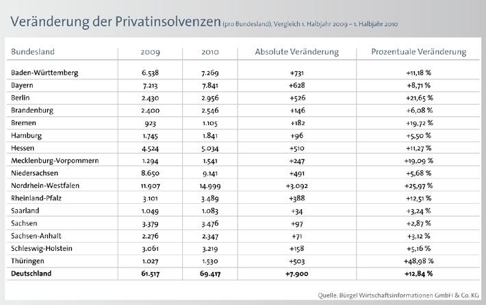 Privatinsolvenzen steigen im gesamten Bundesgebiet - Bürgel rechnet im laufenden Jahr mit 140.000 Fällen (mit Bild)