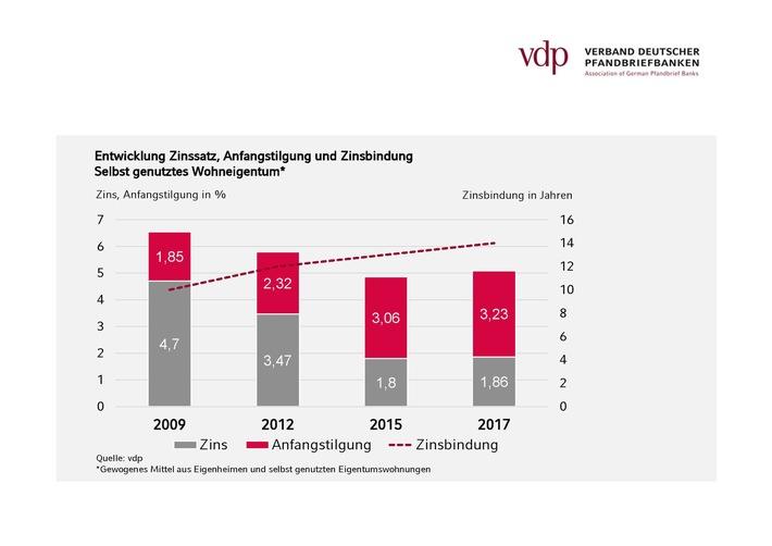 vdp-Erhebung: Deutsche setzen bei Finanzierung von Wohneigentum weiter auf Sicherheit