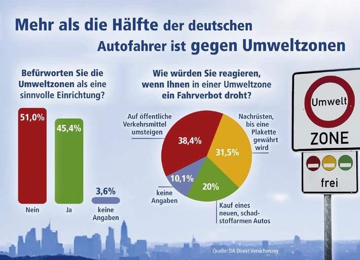 Deutsche Autofahrer zweifeln an Sinn und Zweck von Umweltzonen /  Knapp 70 Prozent würden nach Möglichkeit Umweltzonen umfahren