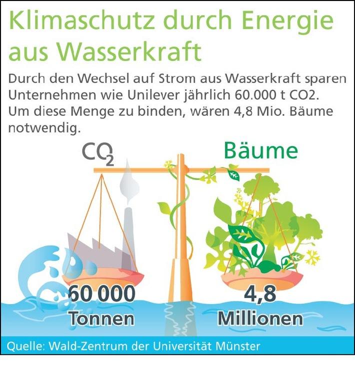 Vorreiterrolle in Europa: Unilever Deutschland entscheidet sich für Strom aus Wasserkraft
