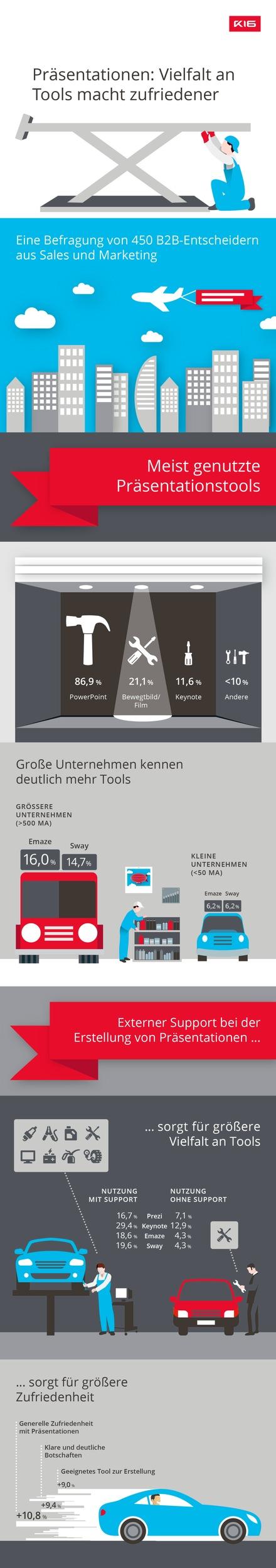 GfK-Studie: Bei der Präsentationsgestaltung fehlt es an Mut und Innovation / 86,9 Prozent der B2B-Unternehmen setzen weiterhin vor allem auf PowerPoint, andere Tools weit abgeschlagen