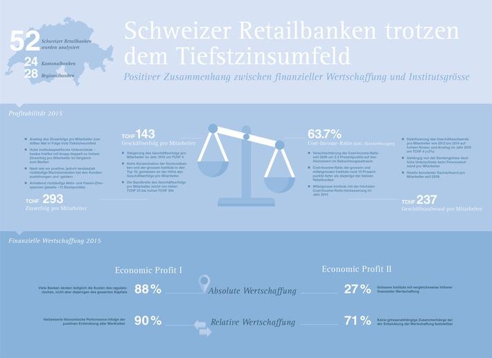 Schweizer Retailbanken - Verbesserte Profitabilität und finanzielle Wertschaffung im Jahr 2015