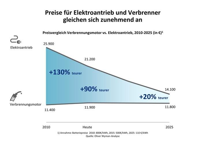 Elektromobilität - Bleiben die Zulieferer auf der Strecke?