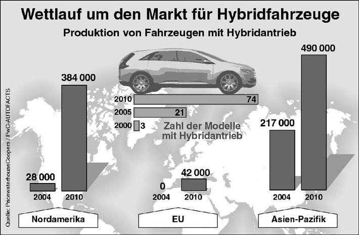 Hybrid-Antriebstechnik - vom Stiefkind zum Liebling europäischer Hersteller