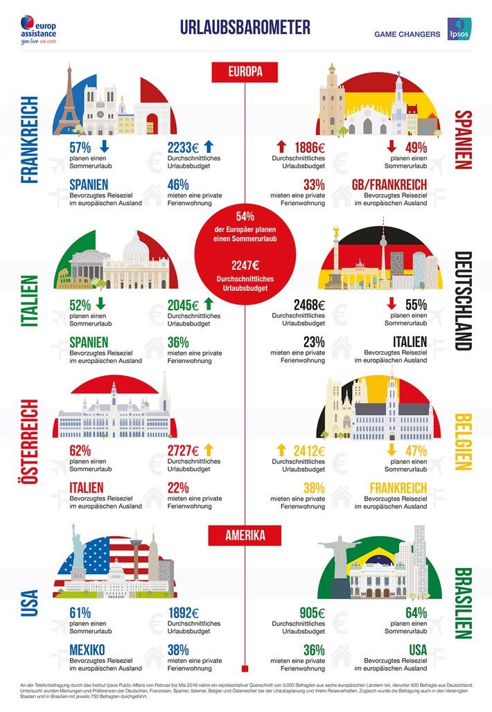 Urlaubsbarometer 2016: Das Reiseverhalten der Deutschen im internationalen Vergleich