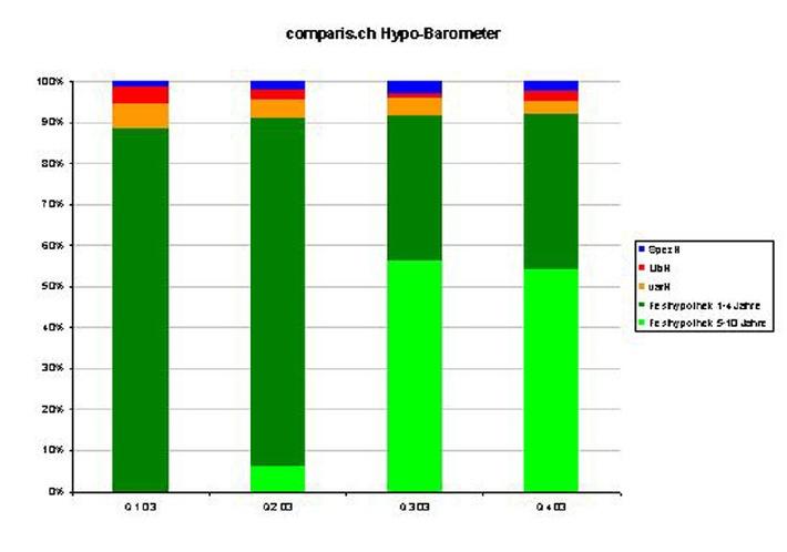 comparis.ch lanciert das Hypotheken-Barometer: Zweifel über die Zinswende im Hypothekarmarkt