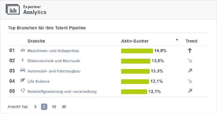 """Experteer launcht """"Analytics"""": Arbeitsmarktanalysen auf einen Klick"""