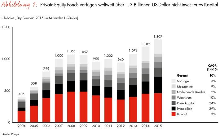 """Neue Ausgabe des """"Global Private Equity Report"""" von Bain / Mehr als eine Billion Euro wollen angelegt werden"""