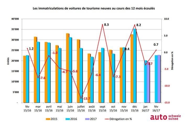 auto-suisse: Croissance malgré l'effet de l'année bissextile