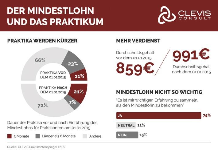 """Mindestlohn verkürzt Praktika / CLEVIS Praktikantenspiegel in Berlin am """"Tag der Praktikanten"""" vorgestellt: Erste Studie, die eine Bilanz nach einem Jahr Mindestlohn zieht"""