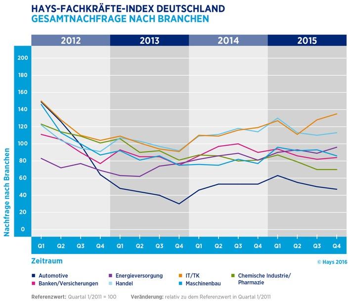 Hays-Fachkräfte-Index / Nachfrage für Spezialisten im 4. Quartal 2015 leicht angestiegen