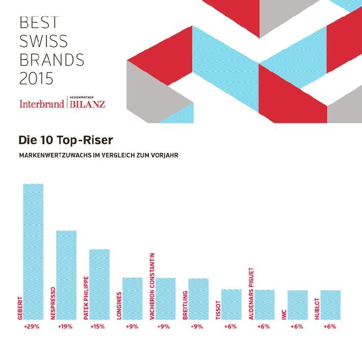 Best Swiss Brands 2015 - Nescafé bleibt wertvollste Marke der Schweiz