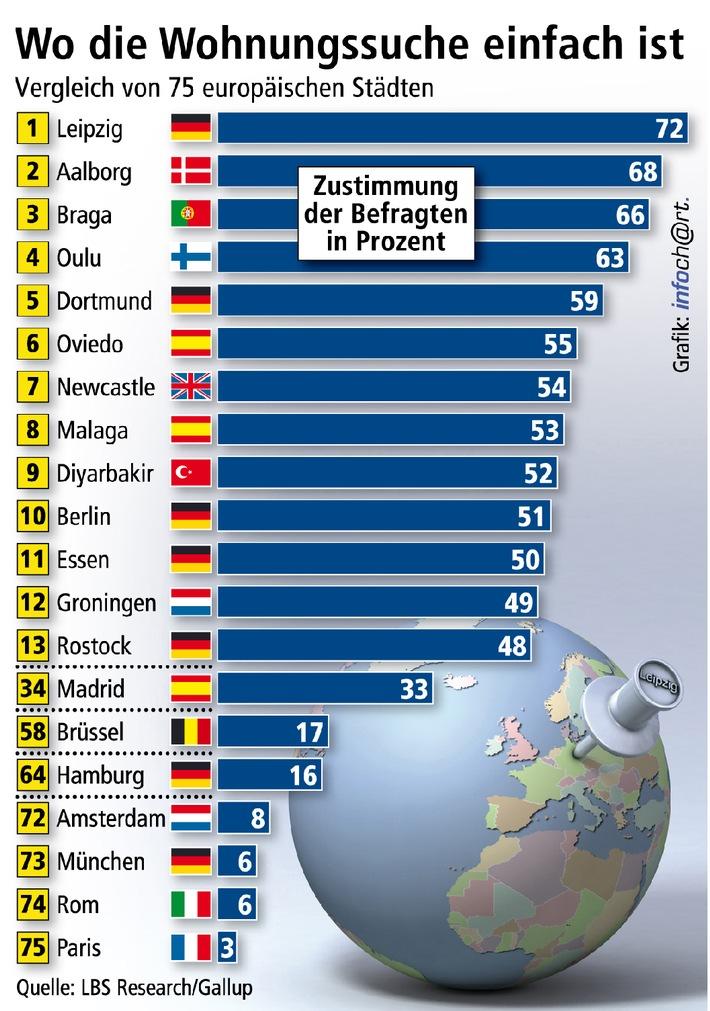 leipzig hat europas bestes wohnungsangebot im 75 st dte vergleich f nf deutsche st dte unter. Black Bedroom Furniture Sets. Home Design Ideas