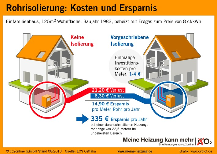 rohrisolierung spart pro jahr 335 euro heizkosten mit infografik d mmung der heizungsrohre. Black Bedroom Furniture Sets. Home Design Ideas