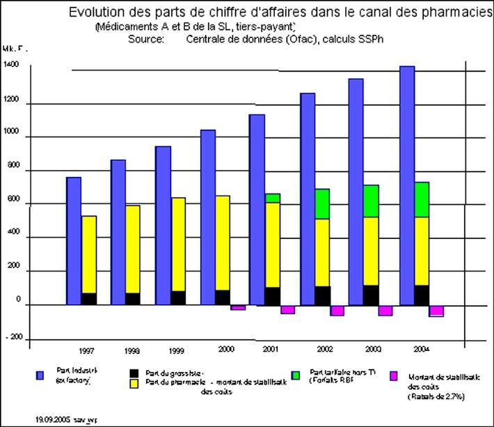 Primes 2006 - Revenu des pharmaciens gelé depuis l'an 2000