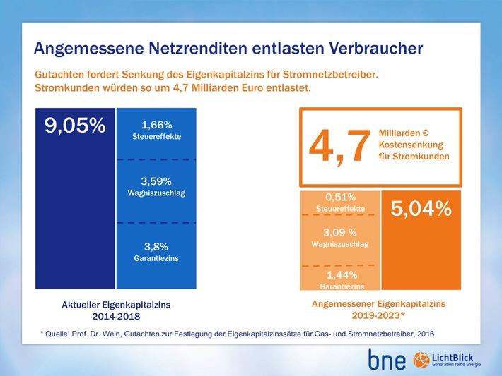 bne/LichtBlick SE: Gutachten zu Netzgebühren / Milliarden-Entlastungen für Verbraucher möglich / Netzausbau nicht gefährdet