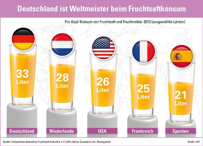 Verband der Deutschen Fruchtsaft-Industrie e.V. - Deutschland ist Weltmeister im Fruchtsaftkonsum