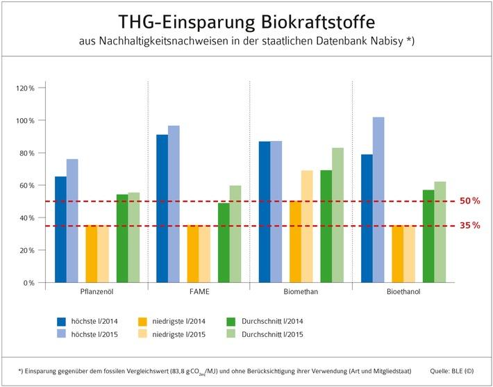 MdB Schindler: Mehr Bioethanol im Benzin für besseren Klimaschutz im Verkehr erforderlich
