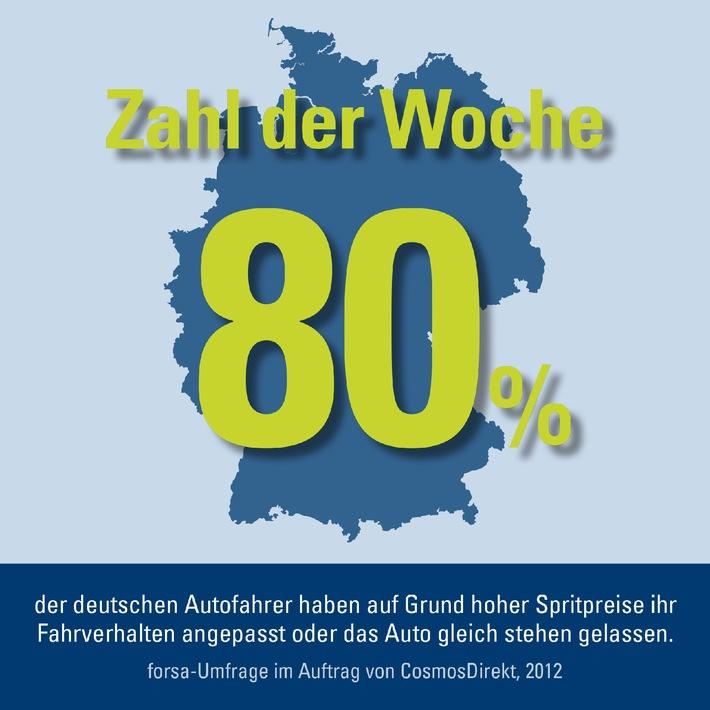 Zahl der Woche: 80 Prozent der Deutschen passen Fahrverhalten an Spritpreise an