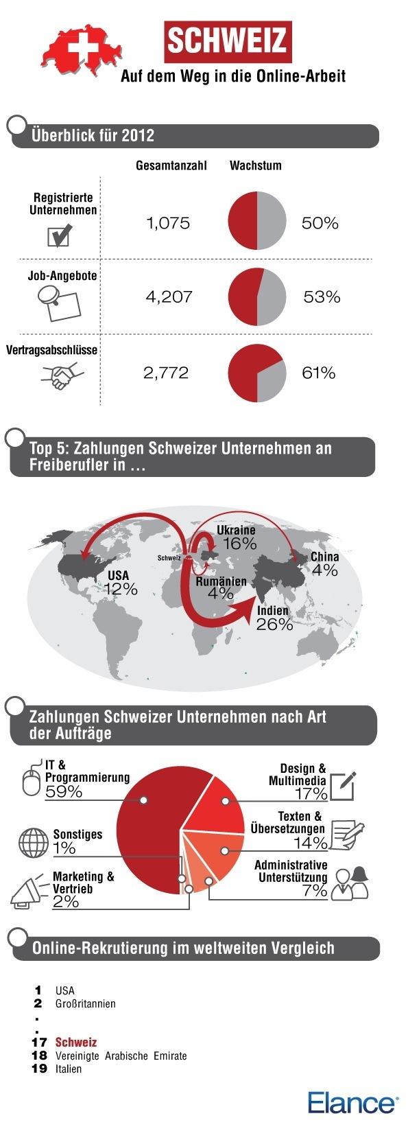 Elance zieht für 2012 Bilanz: Immer mehr Unternehmen suchen online nach Fachkräften / 50% mehr Schweizer Firmen nutzen Elance / Fachkräfte aus IT & Programmierung am häufigsten nachgefragt