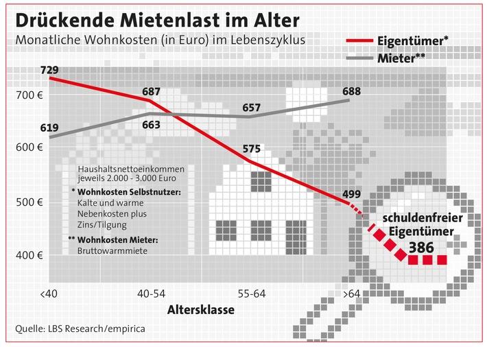 Wohnkosten: Eigentum schlägt Miete / Selbstnutzer haben zwar anfangs höhere Ausgaben fürs Wohnen, doch nach wenigen Jahren wendet sich das Blatt - Liquiditätsrendite von 300 Euro monatlich im Alter