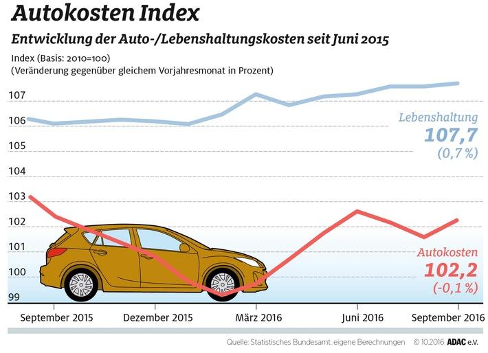 Autokosten minimal gesunken / Gegenüber Vorjahr Rückgang um 0,1 Prozent / Kraftstoffpreise um 3,5 Prozent niedriger- / Führerschein deutlich teurer