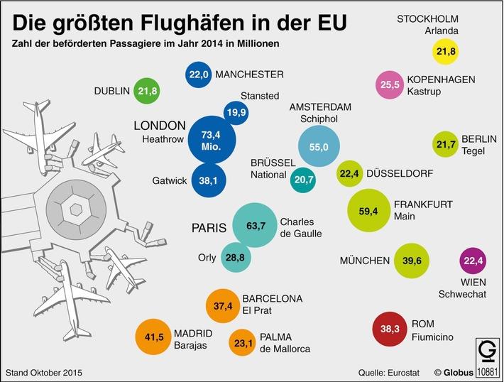"""""""Grafik des Monats"""" - Thema im April: Die größten Flughäfen in der EU"""