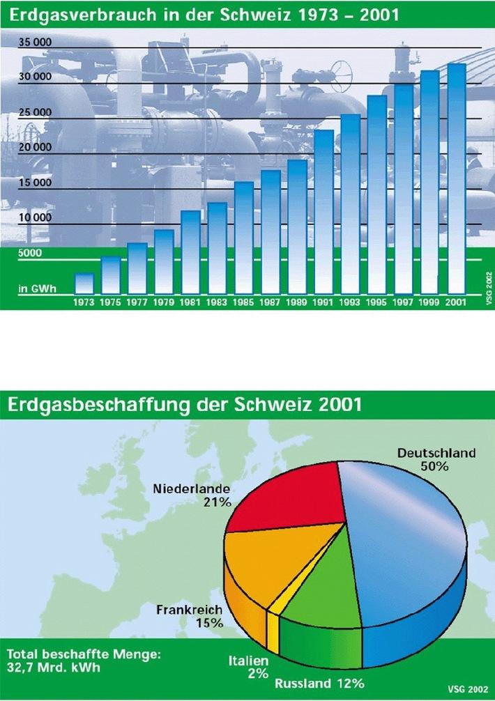 Erdgas hauptsächlich aus Europa