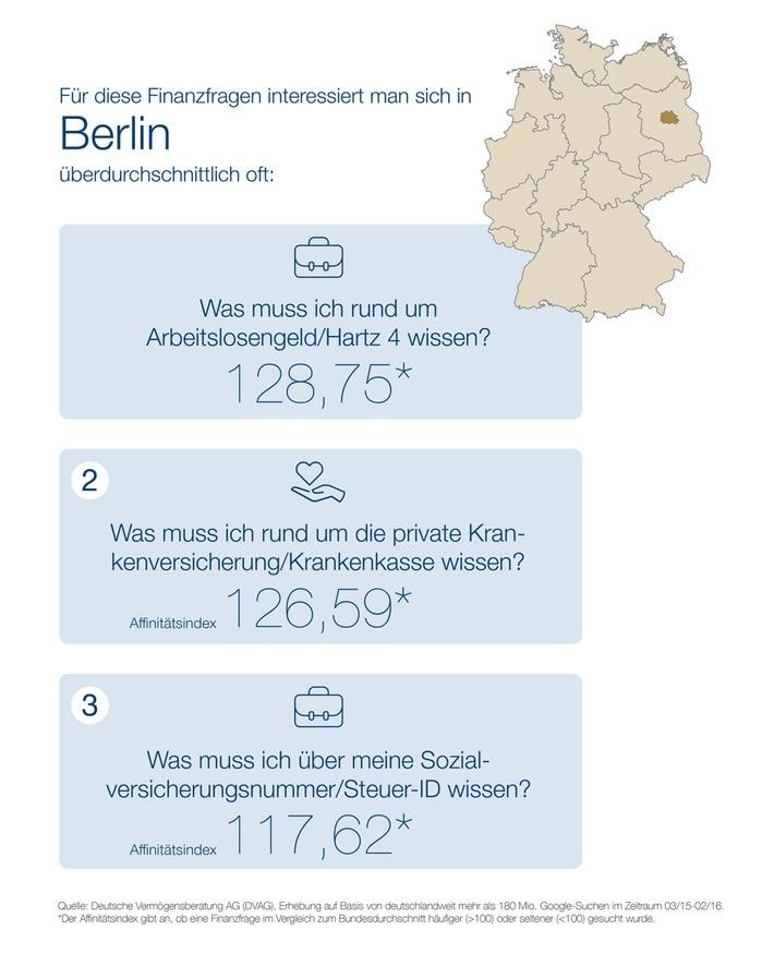 """""""Webcheck Finanzfragen"""" - Aktuelle Studie der DVAG und ibi research:  Berliner gehören zu den aktivsten Finanzsurfern Deutschlands"""
