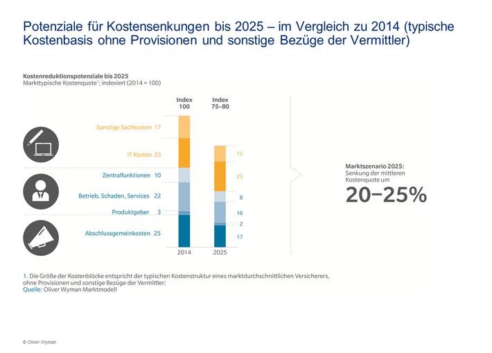 Gewinnerstrategien für das Jahr 2025 / Oliver Wyman-Studie zur Versicherungswirtschaft