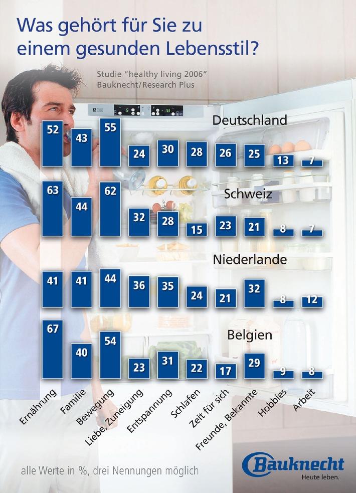 Bauknecht-Studie: Schweizer sind Musterschüler in Sachen Gesundheit.