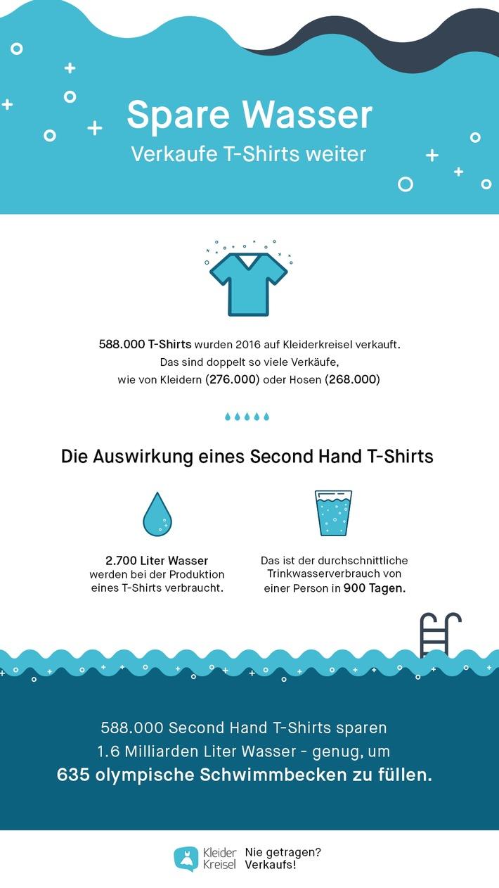 Mit T-Shirts Wasser sparen / Durch den Wiederverkauf von T-Shirts auf Kleiderkreisel wurden im vergangenen Jahr mehr als eine Milliarde Liter Wasser eingespart