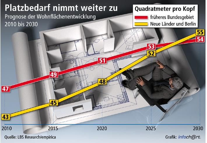 Wohnbedarf wächst bis 2030 weiter / empirica-Prognose: Wohnfläche nimmt im Westen pro Person um 15 Prozent zu, im Osten um über ein Viertel - Haushaltszahlen steigen mindestens bis 2020 (mit Bild)