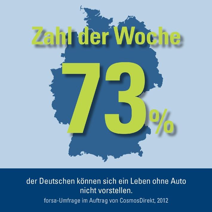 Zahl der Woche: 73 Prozent der Deutschen können sich ein Leben ohne Auto nicht vorstellen