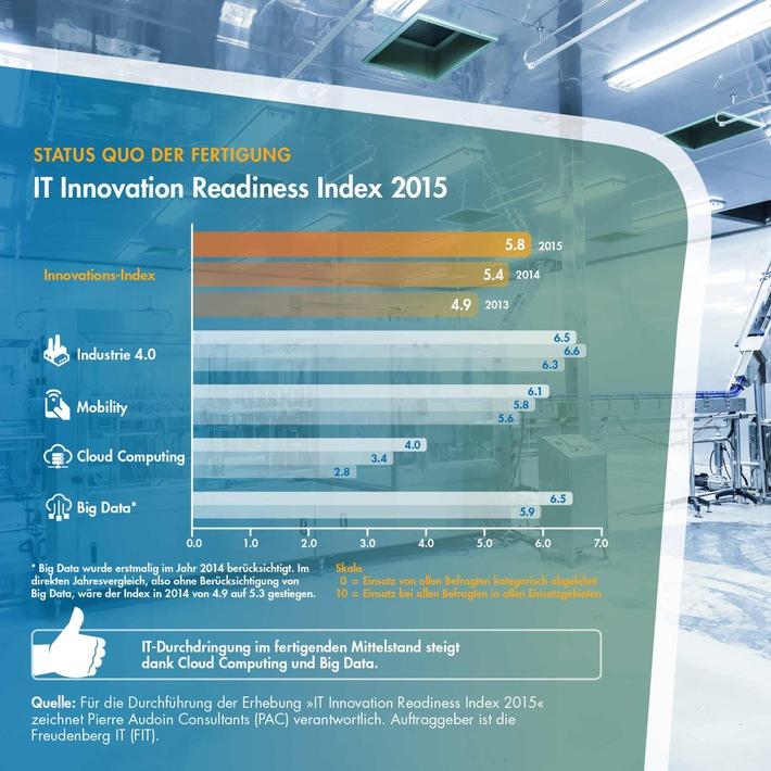 Digitalisierung kommt im industriellen Mittelstand unterschiedlich schnell voran