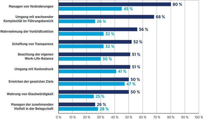 Hays HR-Report 2015/2016 - Manager sind wenig veränderungsbereit