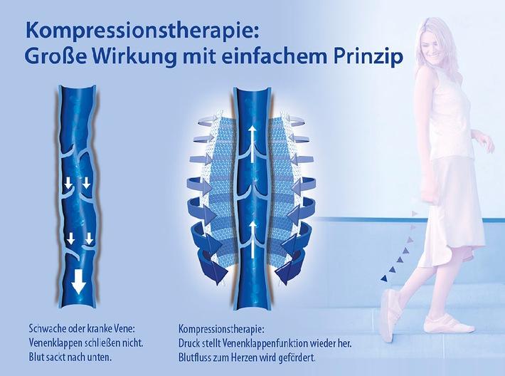 Kompressionstherapie / Wirksam vorbeugen für Beine in Bestform